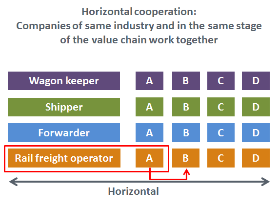 Horizontal Cooperation