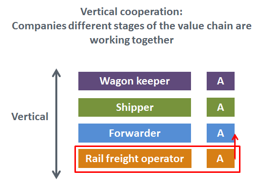 Vertical Cooperation